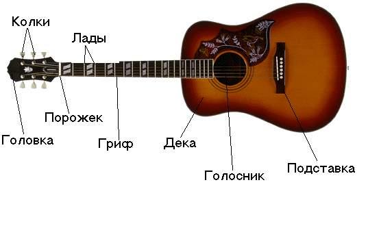 как быстро наючится играть на гитаре